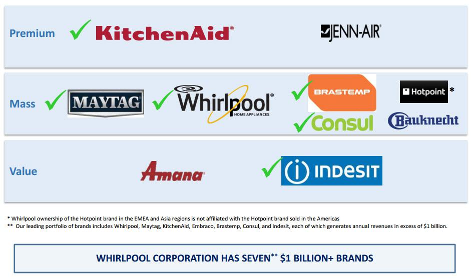 whirlpool global marketing strategy Whirlpool corporation their strategy was based on the assumption that, in spite of the differences in consumer habits and preferences, it was possible to gain competitive advantage by leveraging a global presence in the various regional markets.