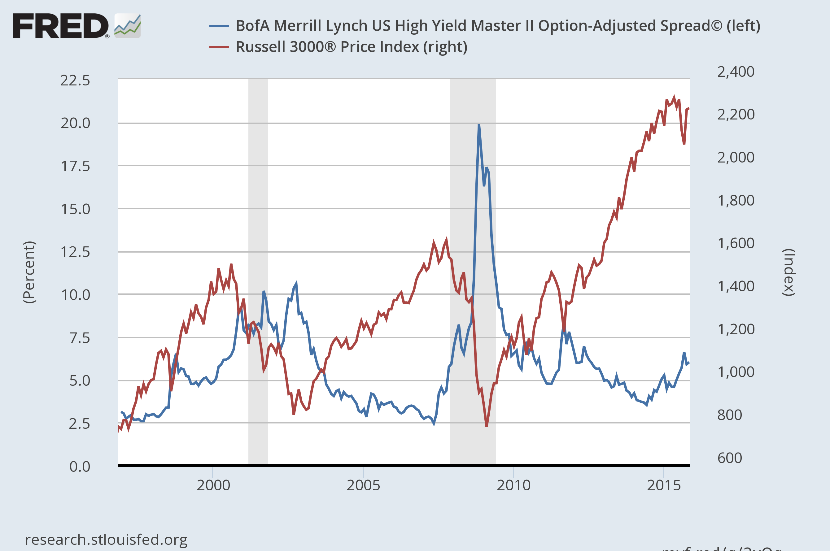 Stock Market Warning: Credit Spreads Are Widening Again | Seeking Alpha