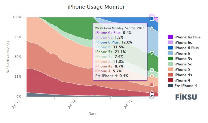 Apple: Sifting iPhone Sales Data - Apple Inc  (NASDAQ:AAPL