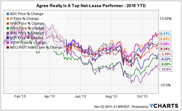 Catch a rising star triple net reit agree realty still has room to agree and net lease stalwart realty income nyse o have been the top performers ytd in this reit asset class with newcomer store capital nyse stor platinumwayz