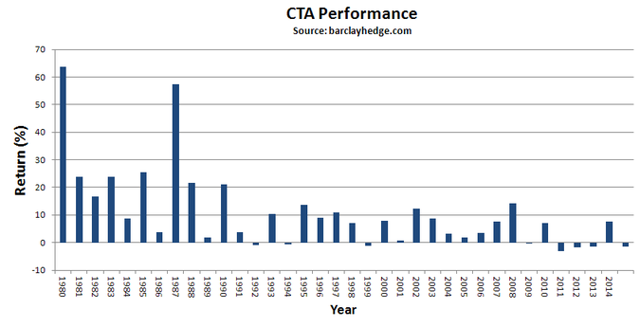 Tearly .rReturns of 535 CTAs. Source: http://www.barclayhedge.com/research/indices/cta/sub/cta.html