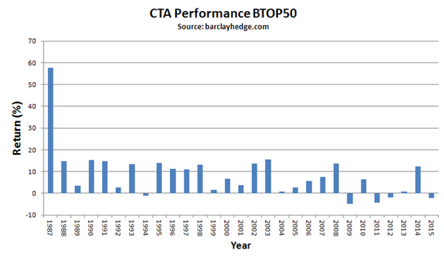 Yearly returns of top 20 CTAs. Source : http://www.barclayhedge.com/research/indices/btop/index.html