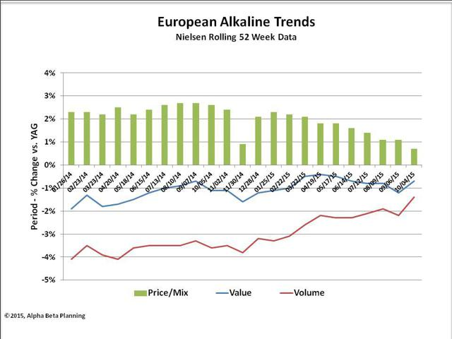 European Alkaline Trends