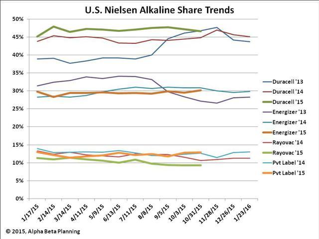 US Alkaline Shares