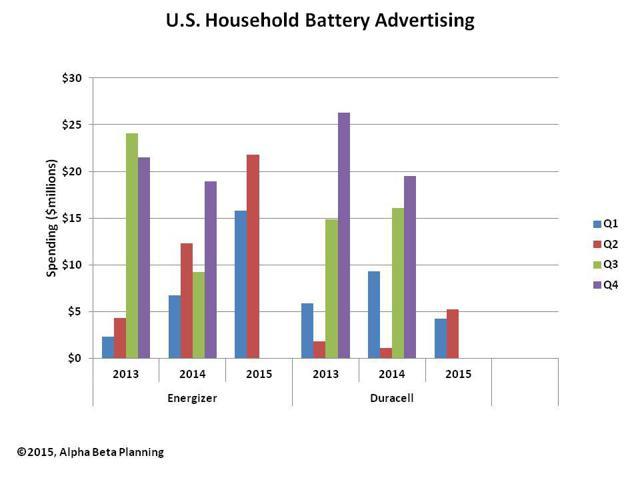 US Battery Advertising
