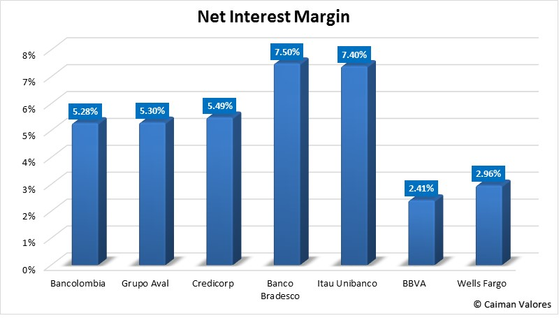 Bancolombia Is Irrationally Valued And Offers Considerable Upside