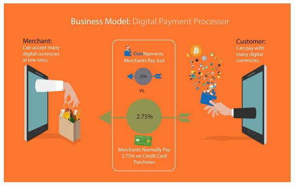 bitcoin payment processing provider