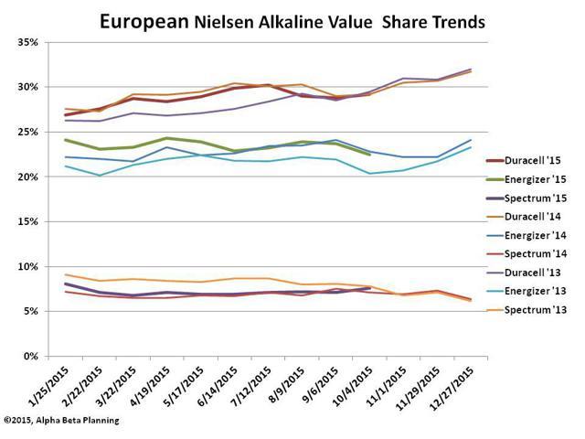 European Alkaline Share Trends