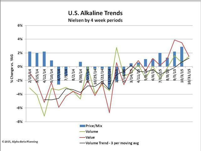 US Alkaline Battery Trends
