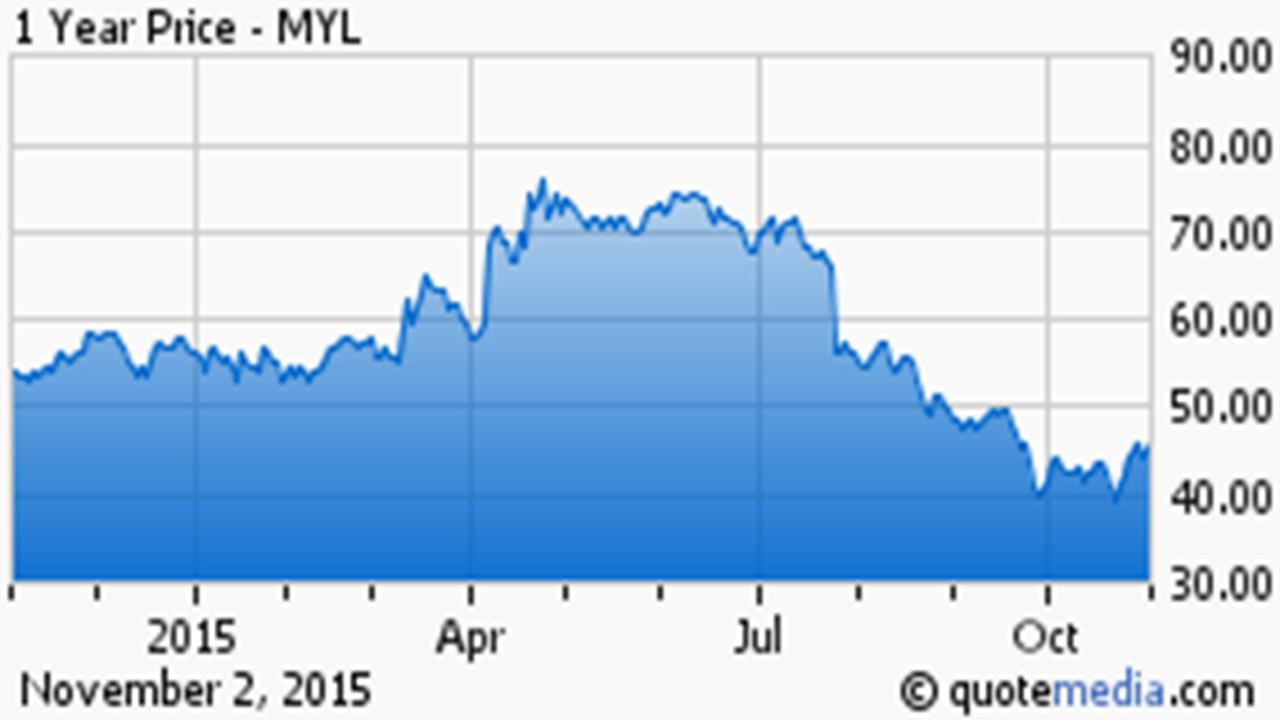 Mylan Stock Quote Mylan $60 Stock Selling For $45  Mylan Inc Nasdaqmyl
