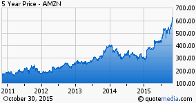 Is The Sky The Limit For Amazon Or Is It This Number Amazon Com