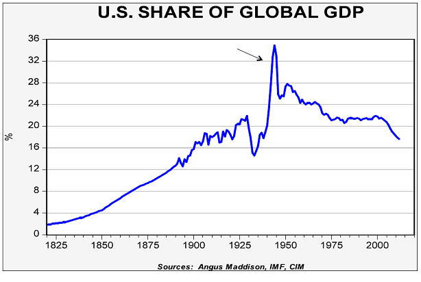 US Stocks as share of global market