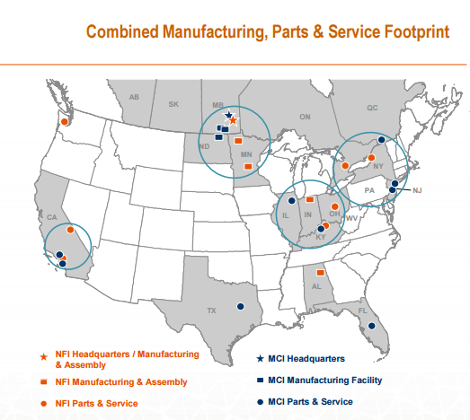 New Flyer Industries Is Up Big With Room To Run - NFI Group