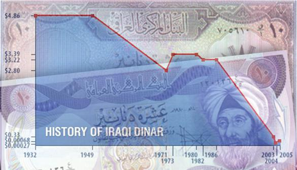 Iraqi Dinar Currency History What Set Cur Exchange Rates