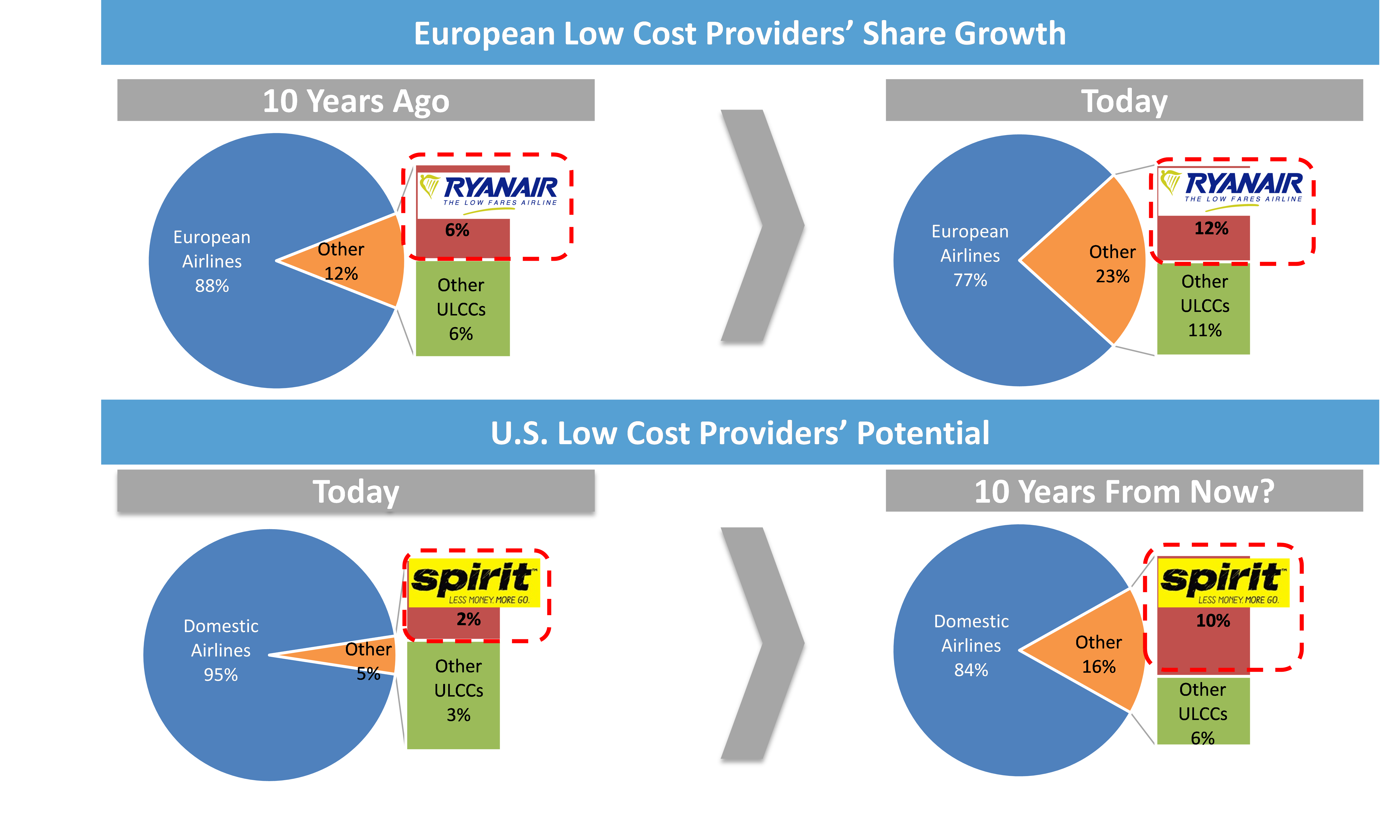Spirit Airlines Is Poised To Be The Next Ryanair - Spirit Airlines ...