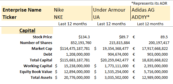 Source: Under Armour 10-K and 10-Qs, Adidas Annual and Quarterly reports,  Author Computations