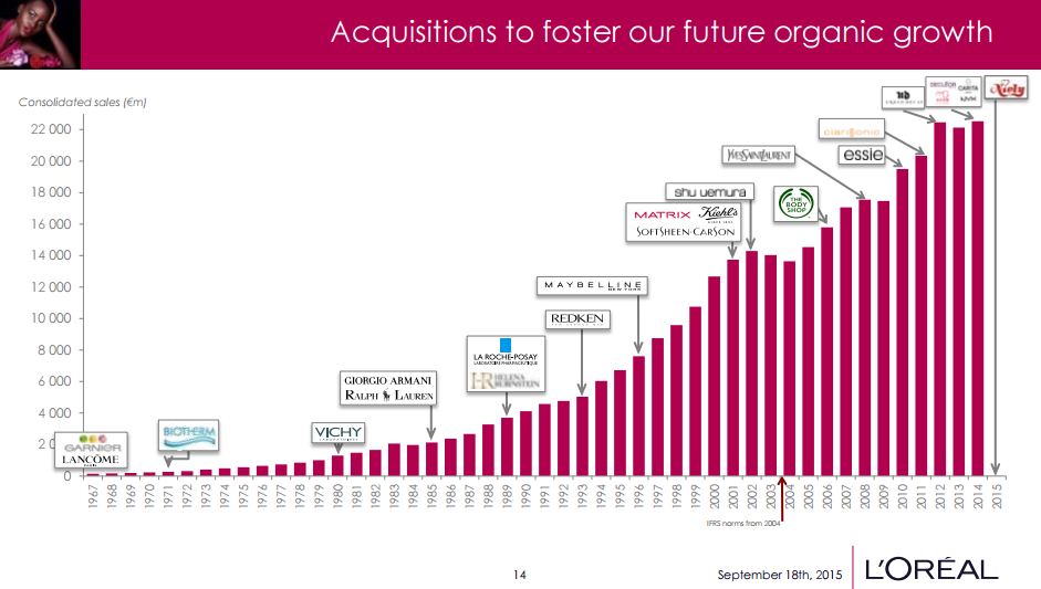 loreal acquisition strategy While l'oreal believes in the growth by acquisition strategy, it also sheds off brands that do not work well for itself beauty leaders are following the growth by acquisition strategy.