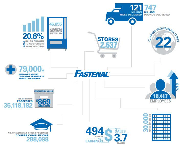 Do The Stagnant Shares In Fastenal Provide An Opportunity