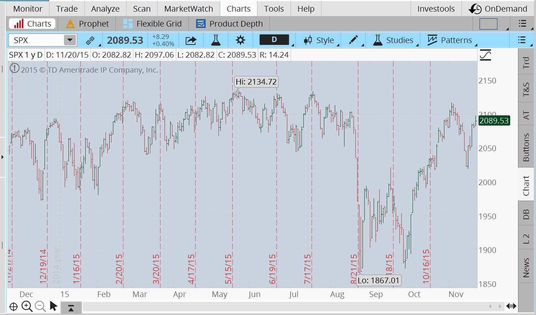 Short Stock Trading Week Is Long On Economic, Earnings Drivers