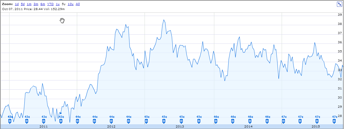 AT&T And The Dividend Controversy - AT&T Inc. (NYSE:T) | Seeking Alpha