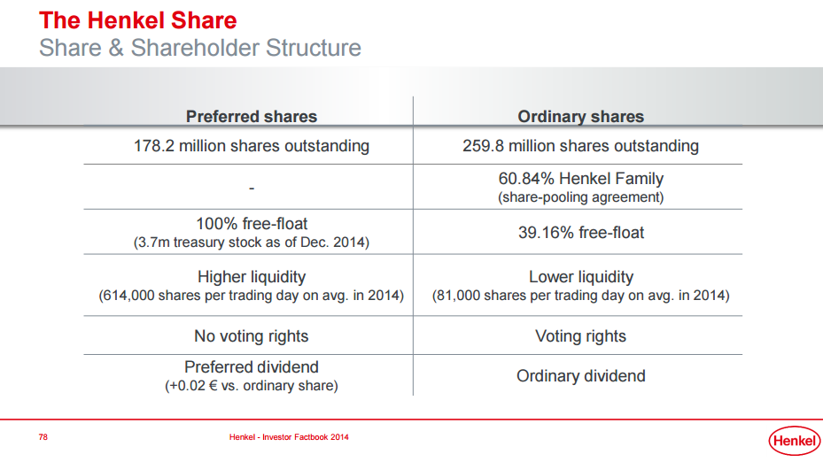 Henkel Fairly Valued And Set For Double Digit Dividend Growth
