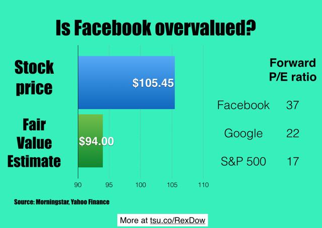 Is Facebook overpriced?