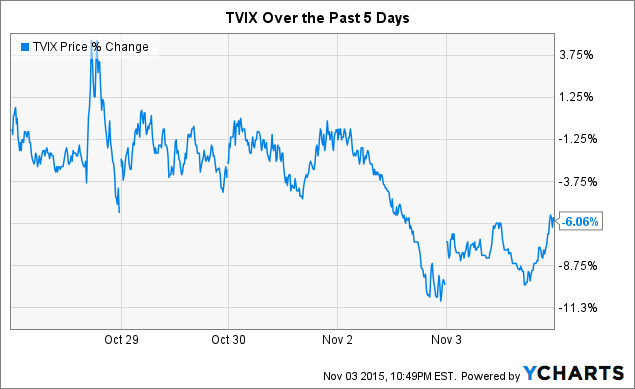 TVIX Price Chart