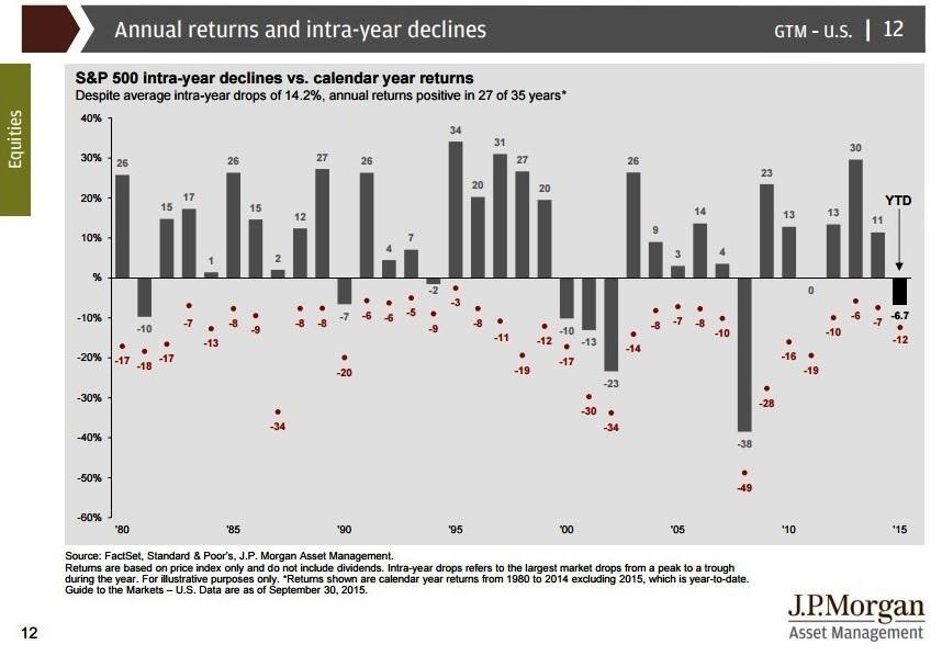 「S&P500 each year return」の画像検索結果
