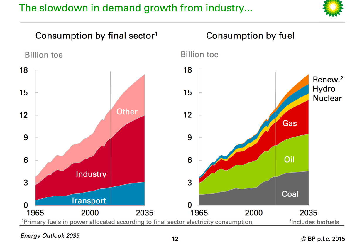 Lng By The Numbers Part 1 Why Your Portfolio Must Be Exposed To Natural Gas Power Plant Diagram Existing Coal And Heavy Oil Plants Will Swapped For What Does That Do Supply Demand