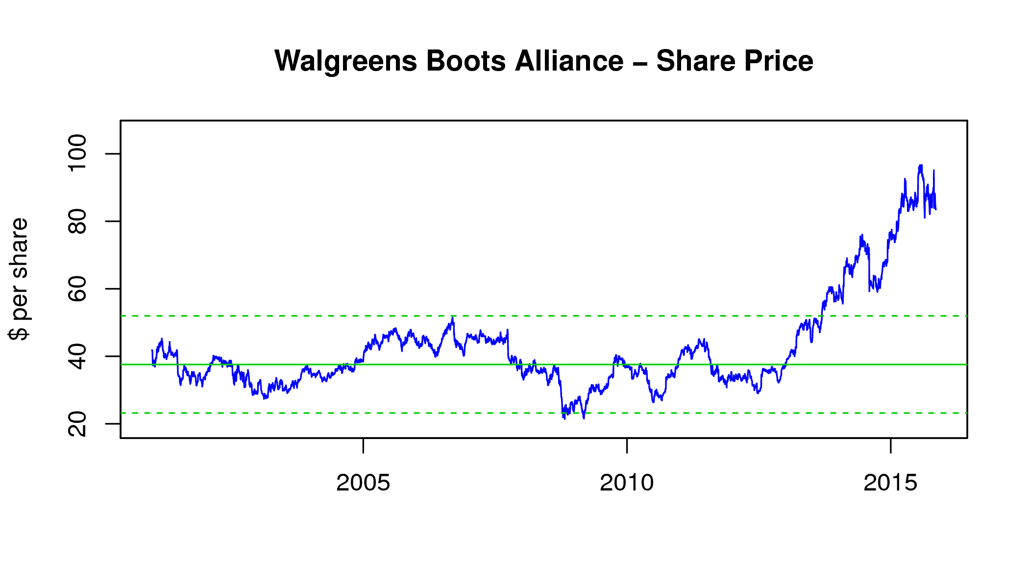Walgreens Stock Quote Does Walgreens' Acquisition Of Rite Aid Justify The Stock Price