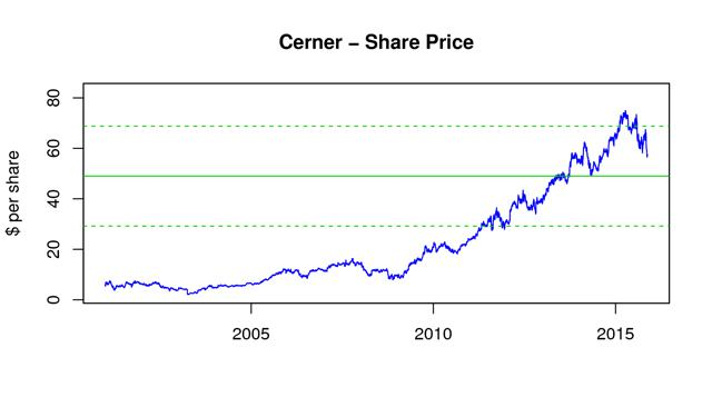 will cerner u0026 39 s value increase post-acquisition