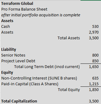 TerraForm Global Offers A 14% Dividend Yield Along With Significant
