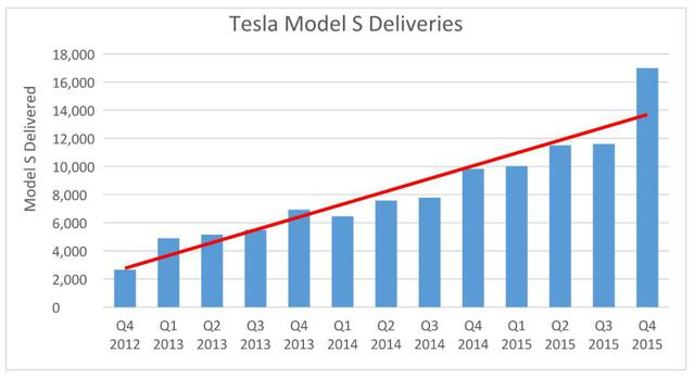 Tesla Will Meet Its 2015 Delivery Guidance Tesla Inc