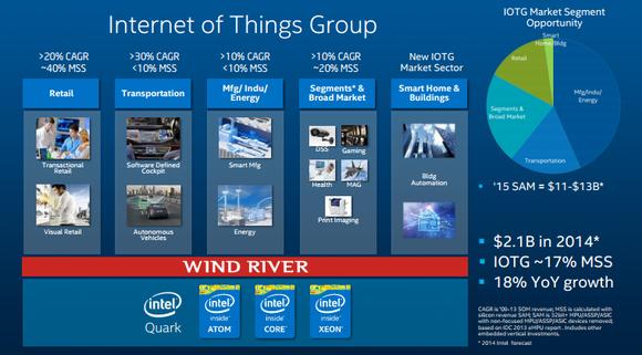 Intel IoT: Third Wave Of Computing - Intel Corporation (NASDAQ:INTC