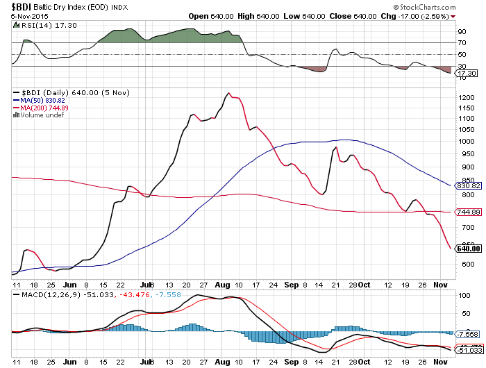 Baltic Dry Index Could Test Lows: Dry Bulk Shippers Continue