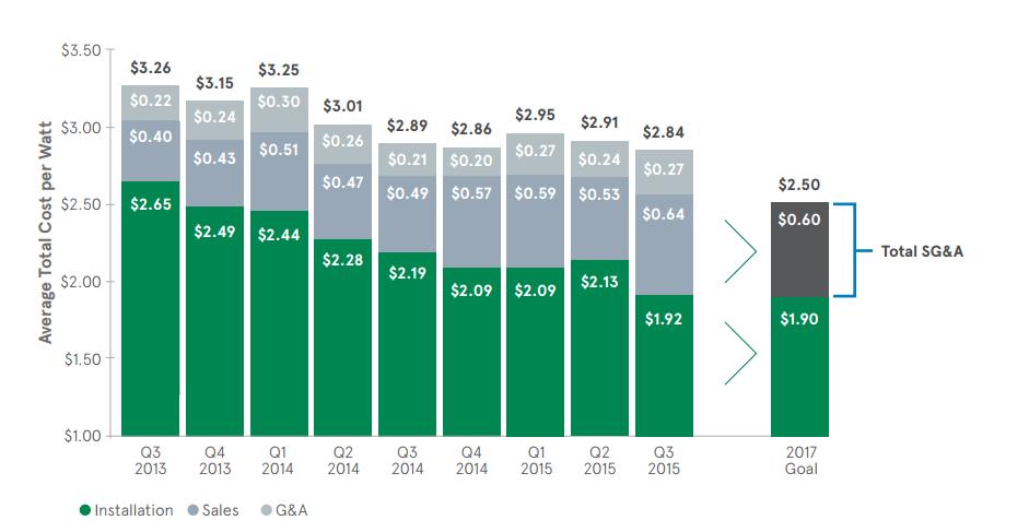 Solarcity Smart Emphasis On Cost Structure Tesla Inc Nasdaq