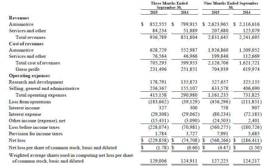 Source: Tesla Motors Annual Report 2014