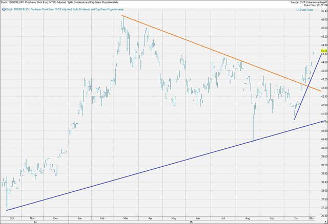 Chart Courtesy CSI via ETFMeter.com of ProShares EUFX ETF
