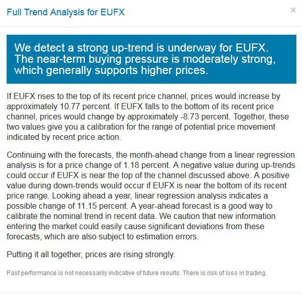 Via ETFMeter.com Full Trend Analysis for EUFX ETF
