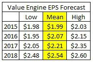 Projected EPS Estimates
