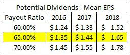 Projected Dividends Based On Mean EPS Estimates