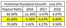 Projected Dividend Growth Based on Low EPS Estimates