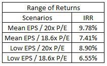 Range of Returns