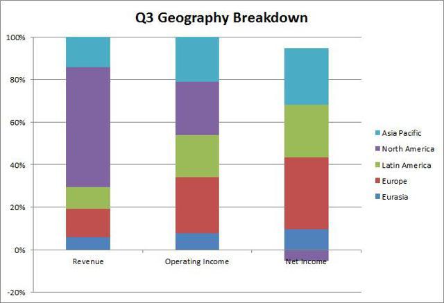 3Q2015 Geography Breakdown