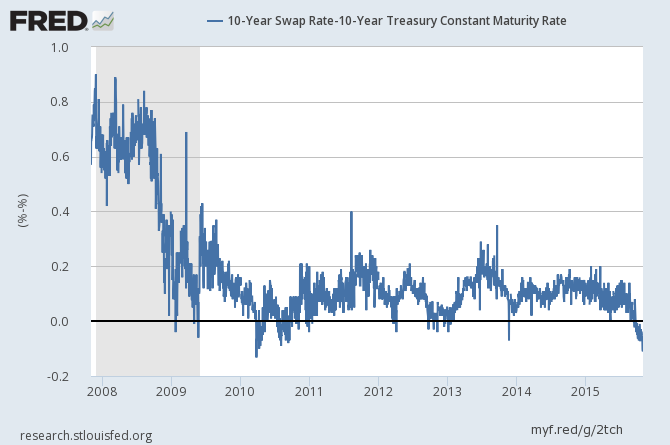 Above Note 10 Year Swap Rate Minus 10 Year Constant Treasury Rate At 0 17