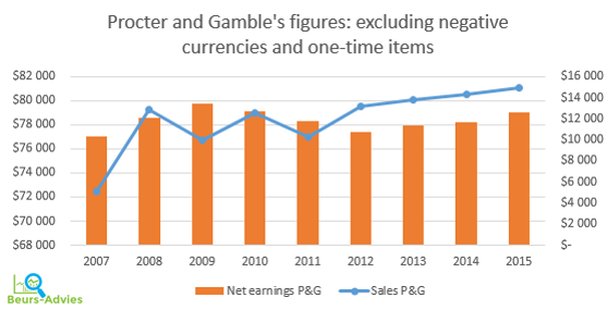 Proctor and gamble market share 2011 gambling casinos in massachusetts