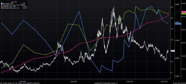 15-year sugar price chart