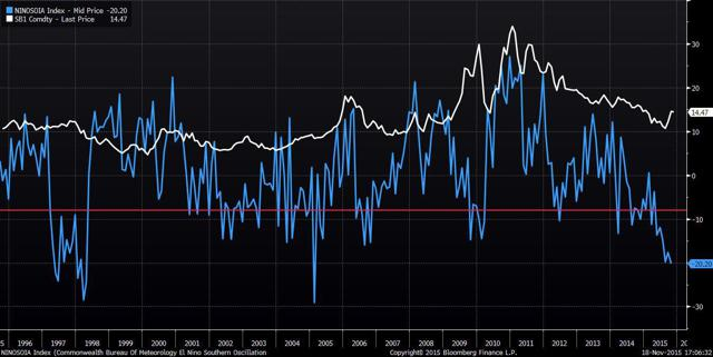 El Nino and sugar prices