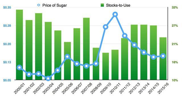 Sugar stocks-to-use