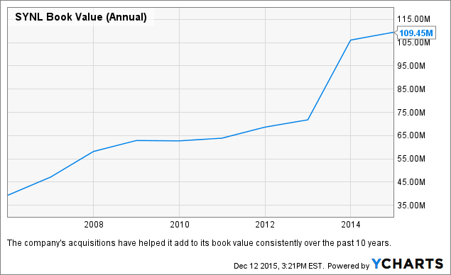 SYNL Book Value (Annual) Chart